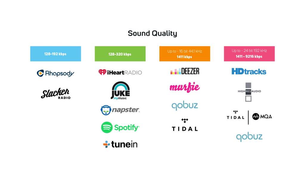 Sound Quality & Music Formats - streaming service